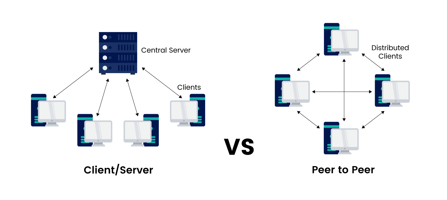 client server and p2p comparison in ProximaX platform