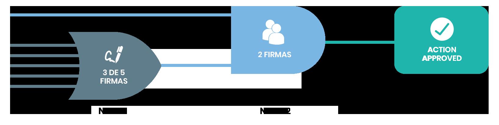 Firmando una transacción con protocolo Multi-firma Multi-nivel