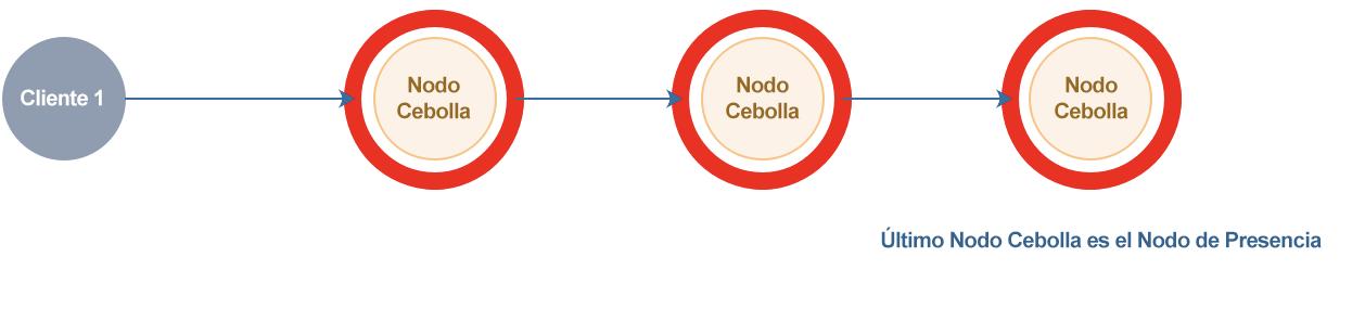Nodos Cebolla